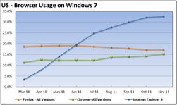 Selv om IE9-bruken går oppover, sliter Microsoft med resten av IE-versjonene.