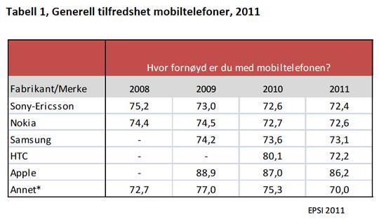De som kjøper mobiltelefon fra Apple er mer fornøyde enn de som kjøper andre mobilmerker. HTC har hatt et dramatisk fall i kundetilfredshet fra 2010 til 2011.