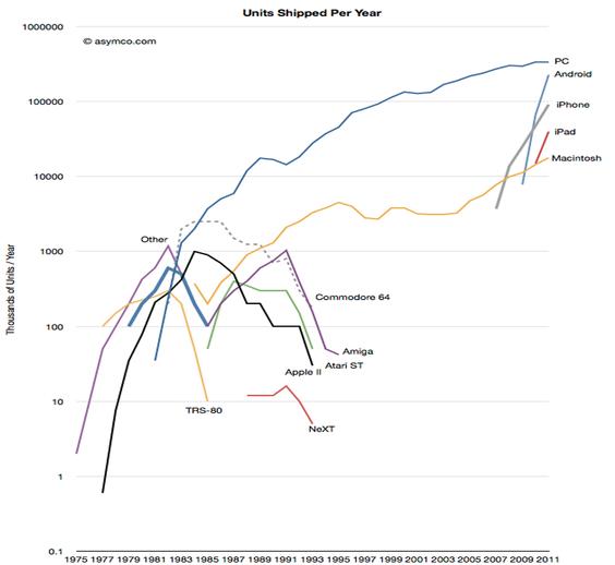 Diagrammet viser salgstall for ulike plattformer i perioden 1975-2011. Tallene er i tusen enheter per år. (Illustrasjon: Asymco)